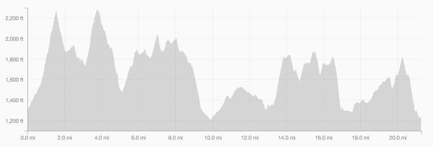 Profile of Wapack Range from Northern Terminus (N. Pack to Southern Terminus Mt Wapactic) 21.5 mile